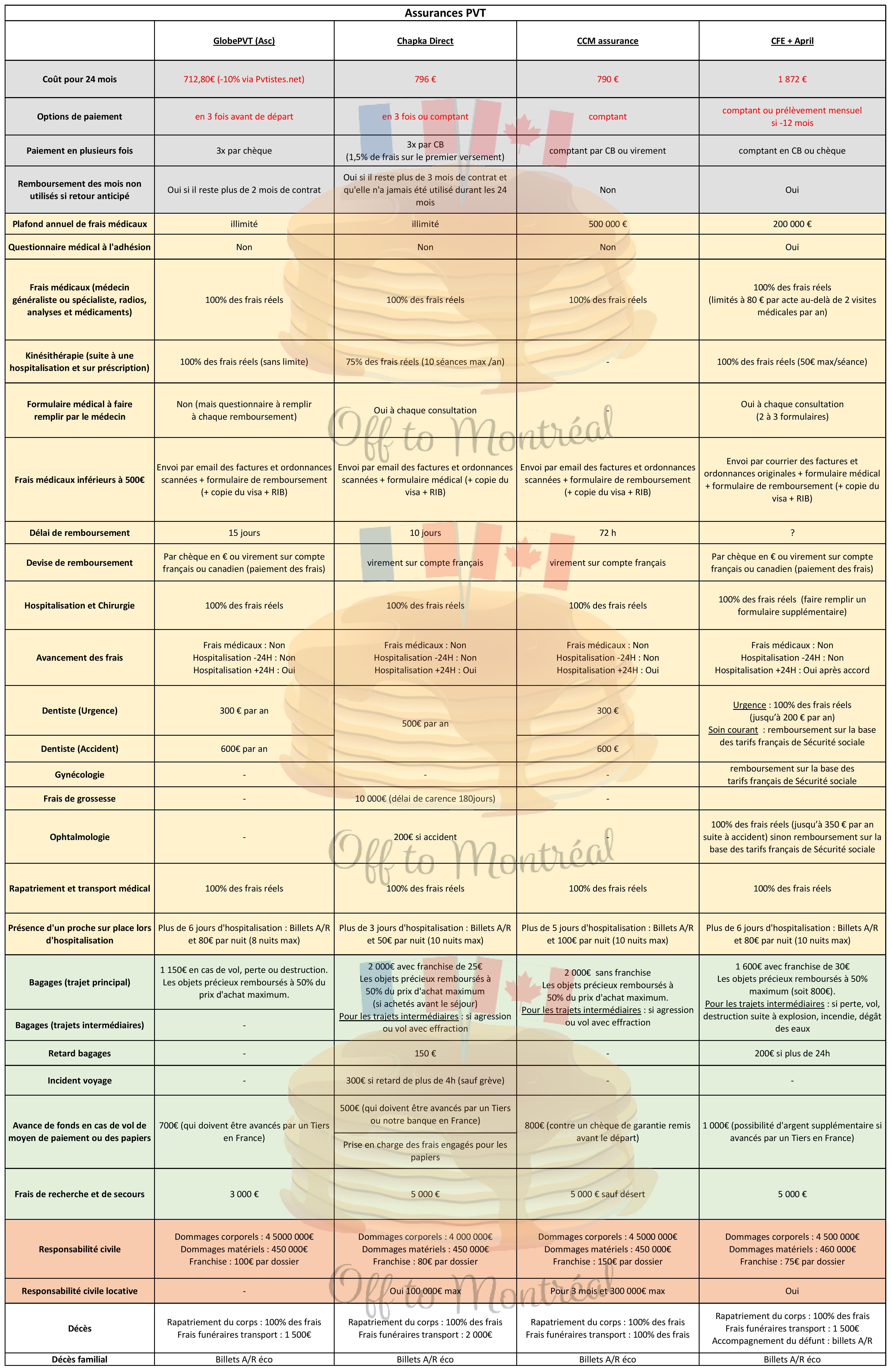 tableau comparatif assurance médicale PVT